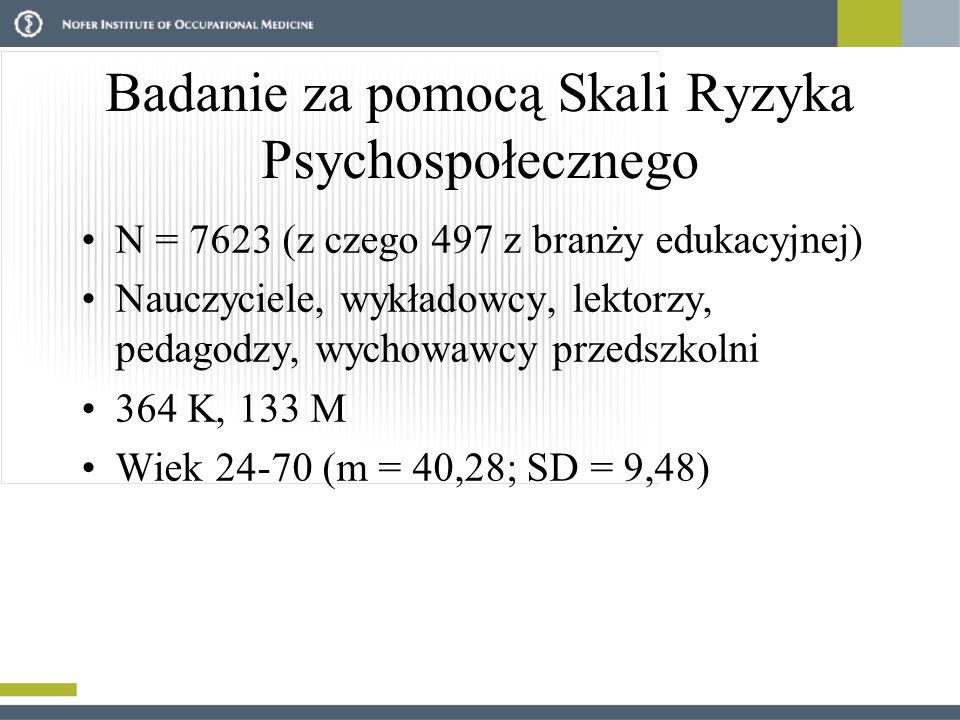 Badanie za pomocą Skali Ryzyka Psychospołecznego N = 7623 (z czego 497 z branży edukacyjnej) Nauczyciele, wykładowcy, lektorzy, pedagodzy, wychowawcy