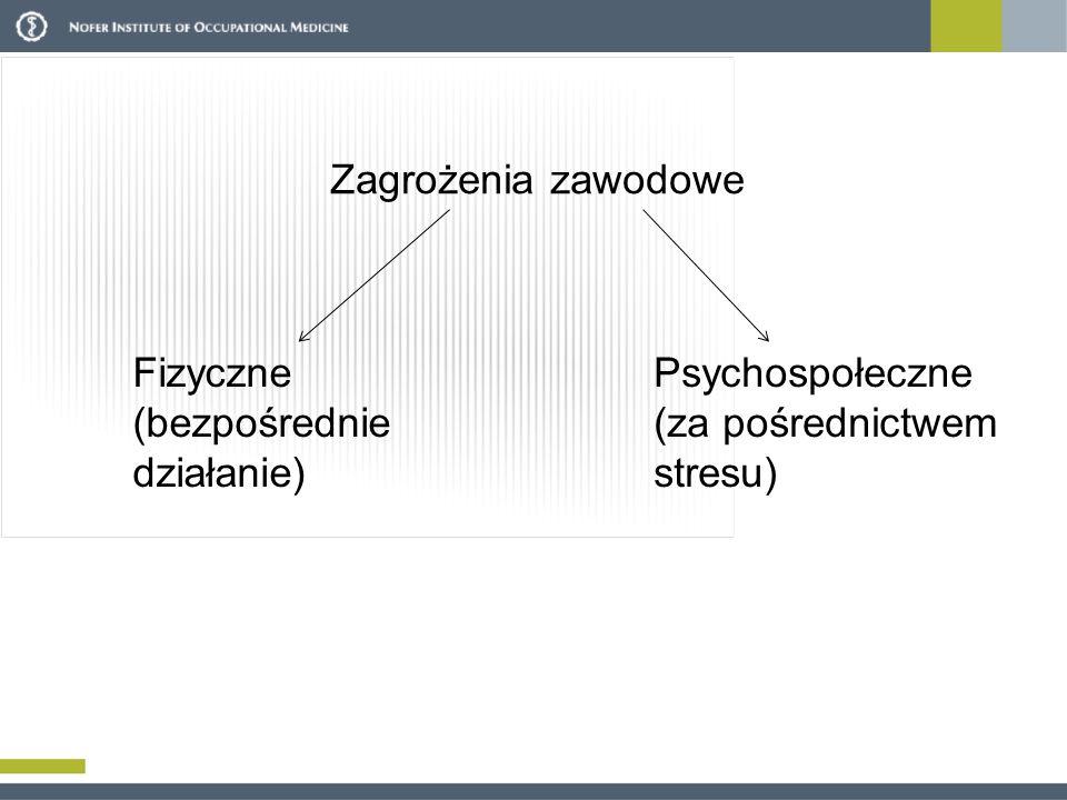 Zagrożenia zawodowe Fizyczne (bezpośrednie działanie) Psychospołeczne (za pośrednictwem stresu)