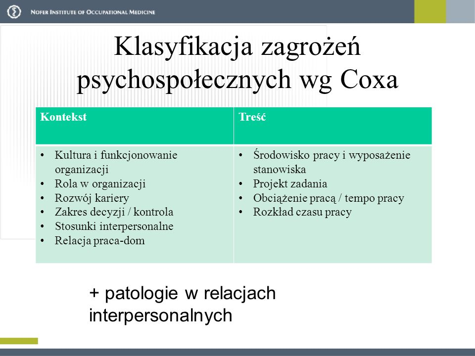 Klasyfikacja zagrożeń psychospołecznych wg Coxa KontekstTreść Kultura i funkcjonowanie organizacji Rola w organizacji Rozwój kariery Zakres decyzji /