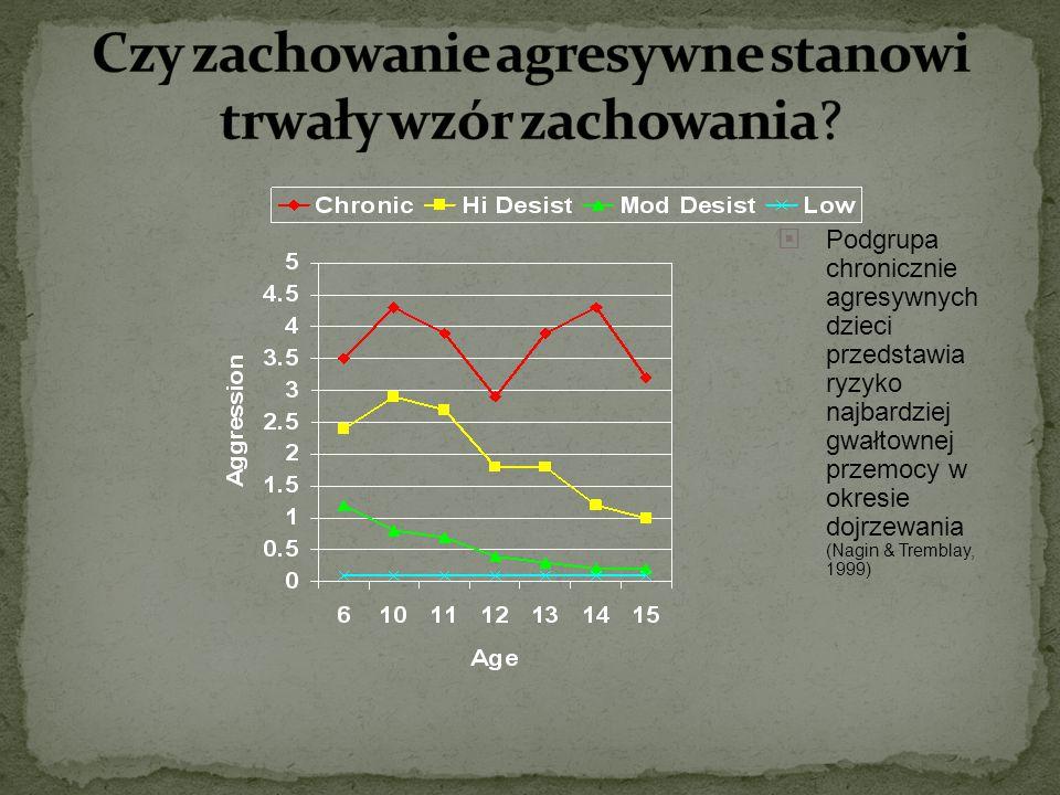  Podgrupa chronicznie agresywnych dzieci przedstawia ryzyko najbardziej gwałtownej przemocy w okresie dojrzewania (Nagin & Tremblay, 1999)