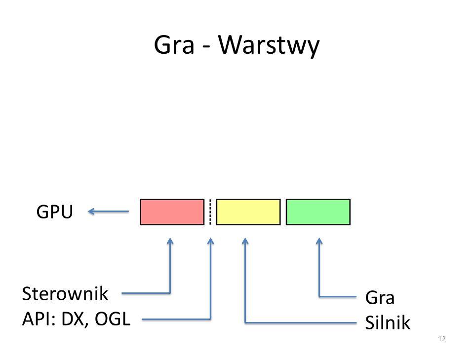 Gra - Warstwy 12 GPU Sterownik API: DX, OGL Gra Silnik