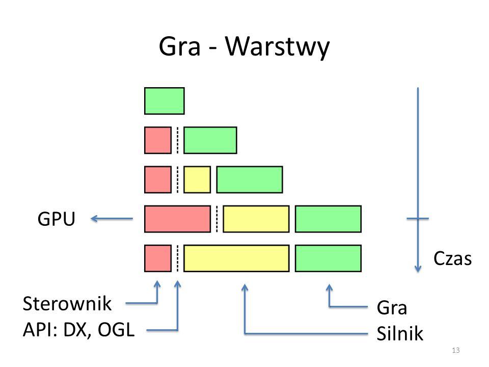 Gra - Warstwy 13 GPU Sterownik API: DX, OGL Gra Silnik Czas