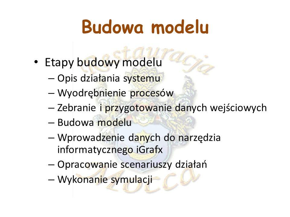 Budowa modelu Etapy budowy modelu – Opis działania systemu – Wyodrębnienie procesów – Zebranie i przygotowanie danych wejściowych – Budowa modelu – Wp