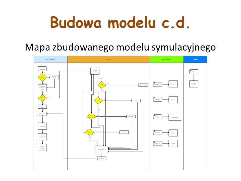 Budowa modelu c.d. Mapa zbudowanego modelu symulacyjnego