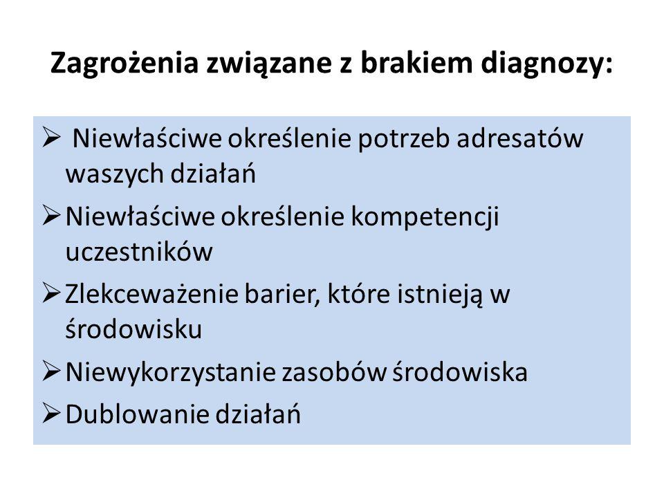 Zagrożenia związane z brakiem diagnozy:  Niewłaściwe określenie potrzeb adresatów waszych działań  Niewłaściwe określenie kompetencji uczestników  Zlekceważenie barier, które istnieją w środowisku  Niewykorzystanie zasobów środowiska  Dublowanie działań