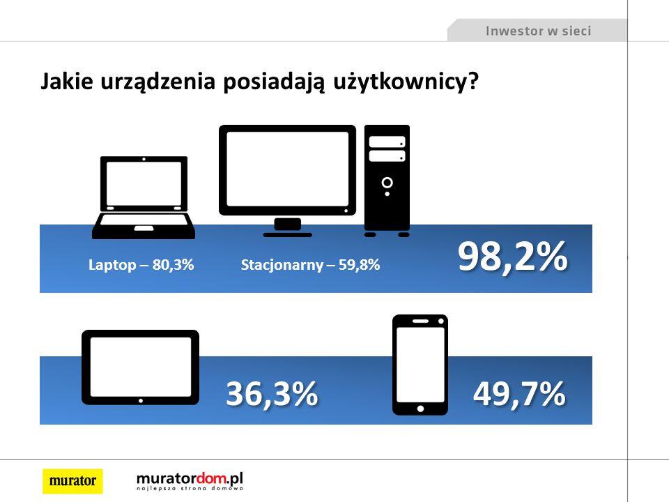 Jakie urządzenia posiadają użytkownicy 49,7% 36,3% Laptop – 80,3%Stacjonarny – 59,8% 98,2%