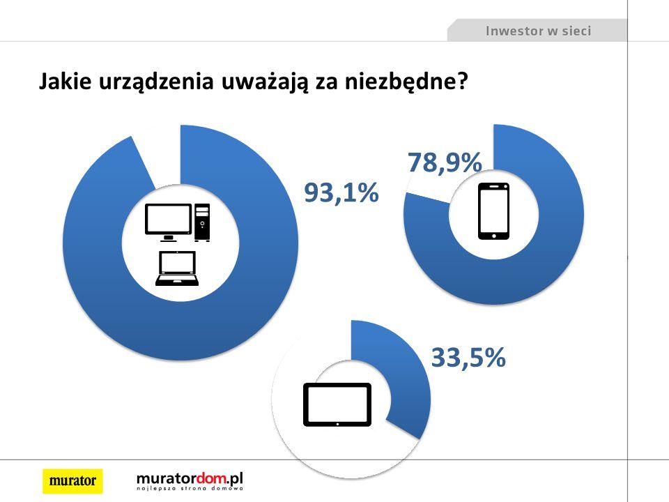 Jakie urządzenia uważają za niezbędne 78,9% 33,5% 93,1%