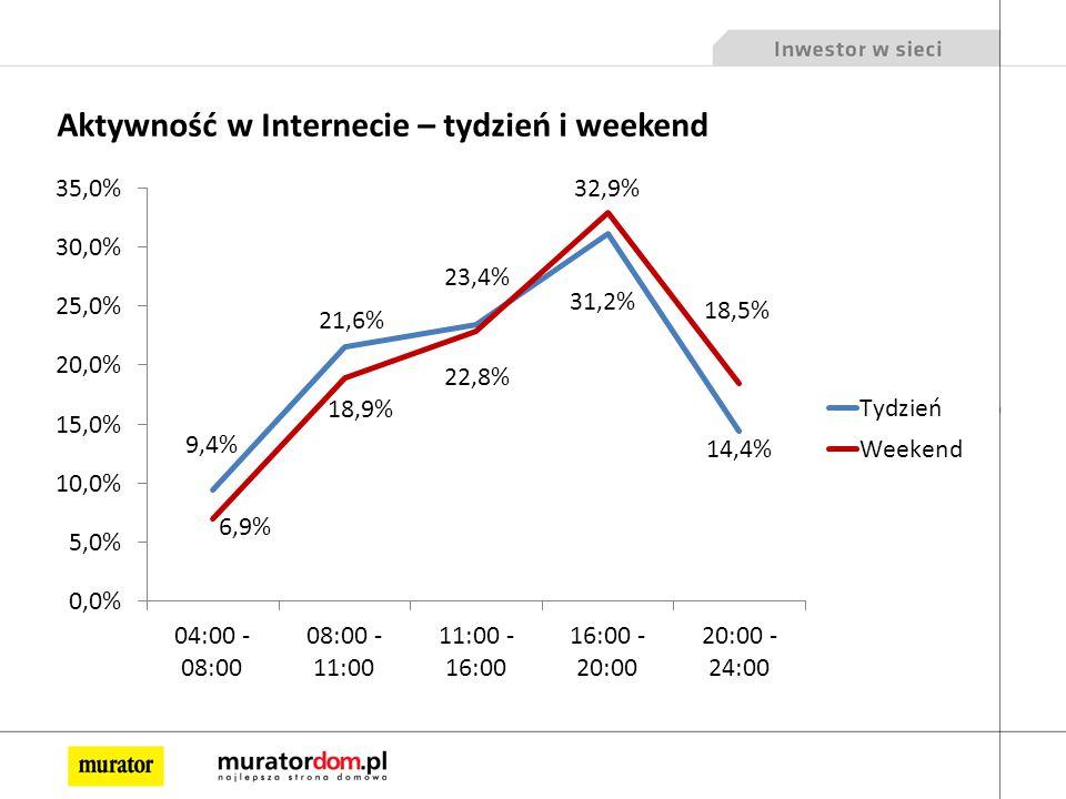 Aktywność w Internecie – tydzień i weekend