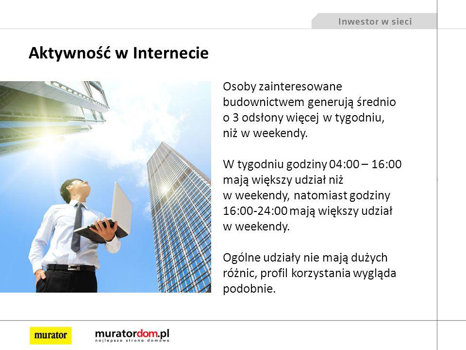 Aktywność w Internecie Osoby zainteresowane budownictwem generują średnio o 3 odsłony więcej w tygodniu, niż w weekendy.