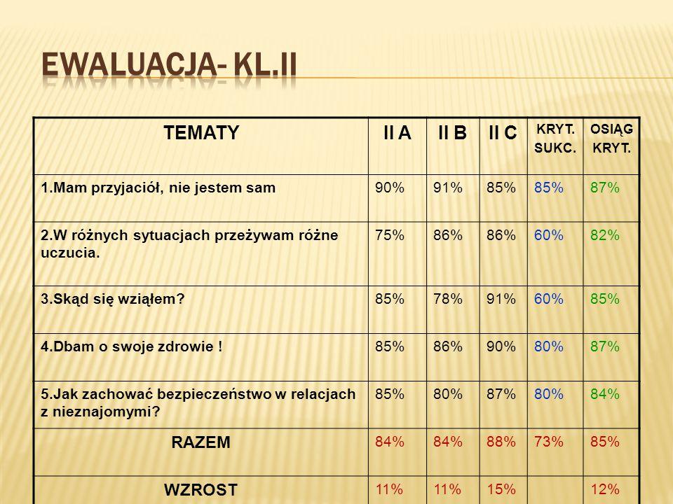 TEMATYII AII BII C KRYT. SUKC. OSIĄG KRYT. 1.Mam przyjaciół, nie jestem sam90%91%85% 87% 2.W różnych sytuacjach przeżywam różne uczucia. 75%86% 60%82%