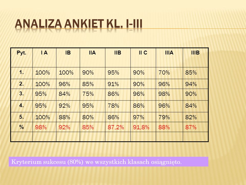 Pyt.I AIBIIAIIBII CIIIAIIIB 1. 100% 90%95%90%70%85% 2. 100%96%85%91%90%96%94% 3. 95%84%75%86%96%98%90% 4. 95%92%95%78%86%96%84% 5. 100%88%80%86%97%79%