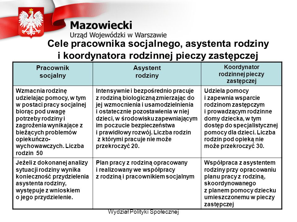 Wydział Polityki Społecznej Cele pracownika socjalnego, asystenta rodziny i koordynatora rodzinnej pieczy zastępczej Pracownik socjalny Asystent rodzi