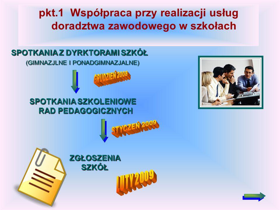 SPOTKANIA Z DYRKTORAMI SZKÓŁ (GIMNAZJLNE I PONADGIMNAZJALNE) (GIMNAZJLNE I PONADGIMNAZJALNE) SPOTKANIA SZKOLENIOWE RAD PEDAGOGICZNYCH RAD PEDAGOGICZNYCH ZGŁOSZENIA SZKÓŁ pkt.1 Współpraca przy realizacji usług doradztwa zawodowego w szkołach