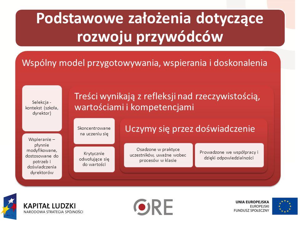 Podstawowe założenia dotyczące rozwoju przywódców Wspólny model przygotowywania, wspierania i doskonalenia Selekcja - kontekst (szkoła, dyrektor) Wspi