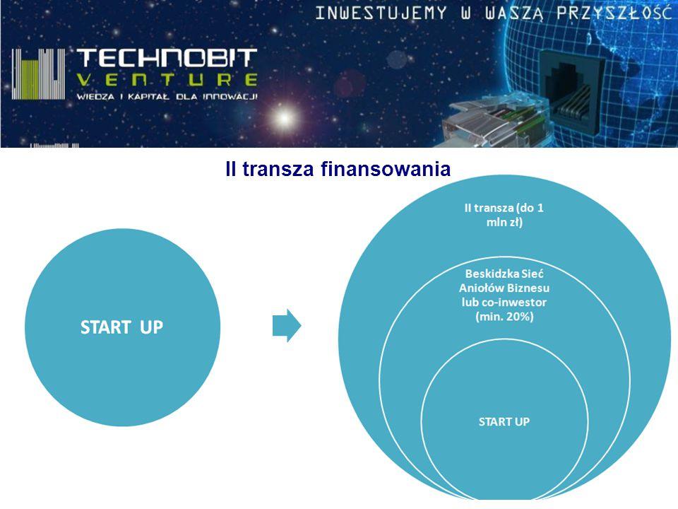 II transza finansowania