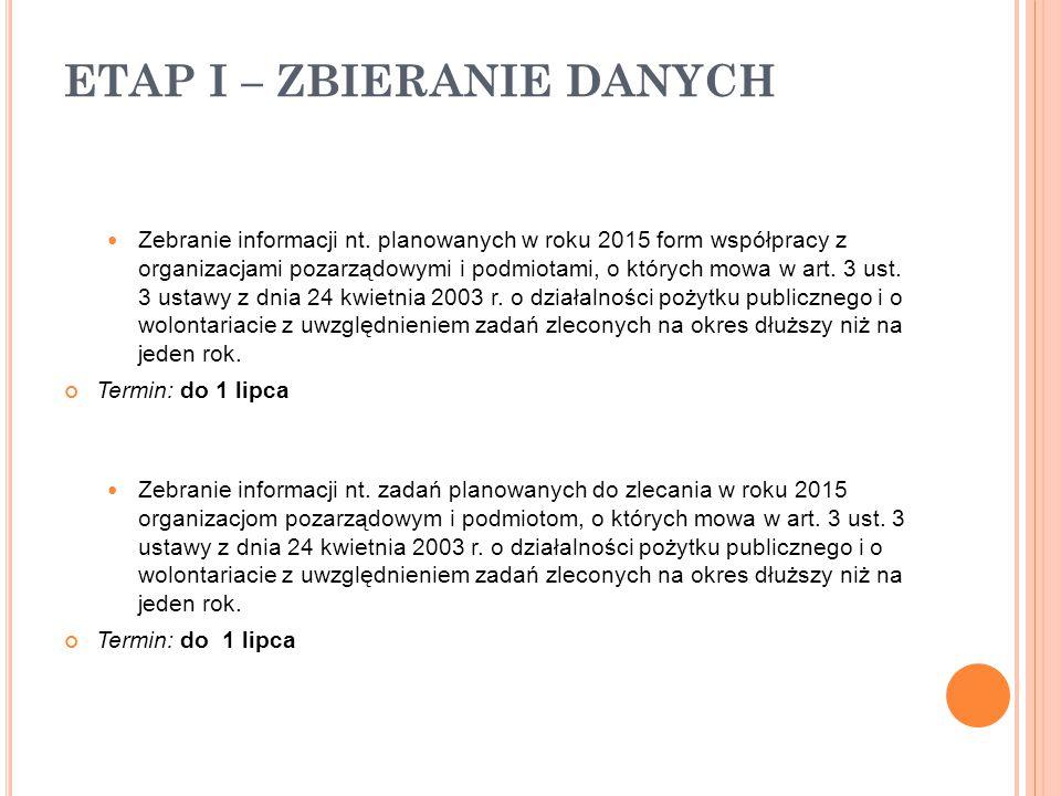 ETAP III – KONSULTACJE PROJEKTU Posiedzenie Rady Działalności Pożytku Publicznego Miasta Dąbrowa Górnicza oraz Dąbrowskiego Forum Organizacji Pozarządowych.