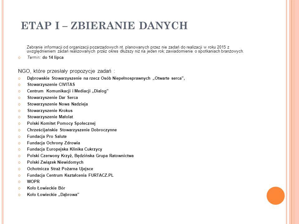 ETAP I – ZBIERANIE DANYCH Zebranie informacji od organizacji pozarządowych nt.