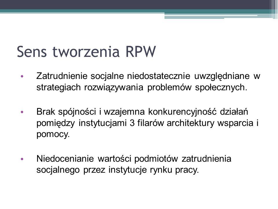 Sens tworzenia RPW Zatrudnienie socjalne niedostatecznie uwzględniane w strategiach rozwiązywania problemów społecznych. Brak spójności i wzajemna kon