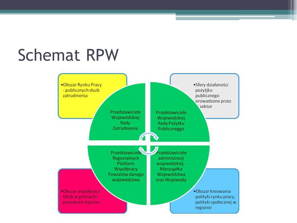 Schemat RPW