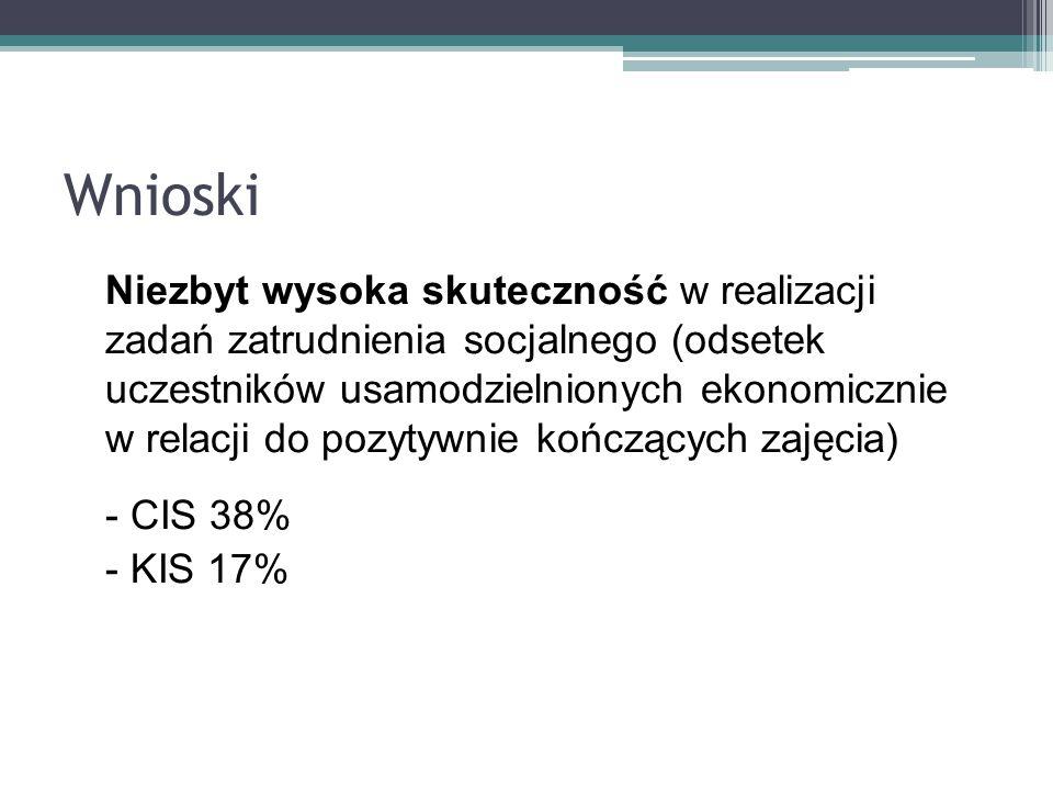 Rola ROPS Rola Regionalnego Ośrodka Polityki Społecznej w Lublinie oraz innych jednostek wojewódzkich: 1.Promowanie 2.Upowszechnianie 3.Monitorowanie wdrażania MLW.