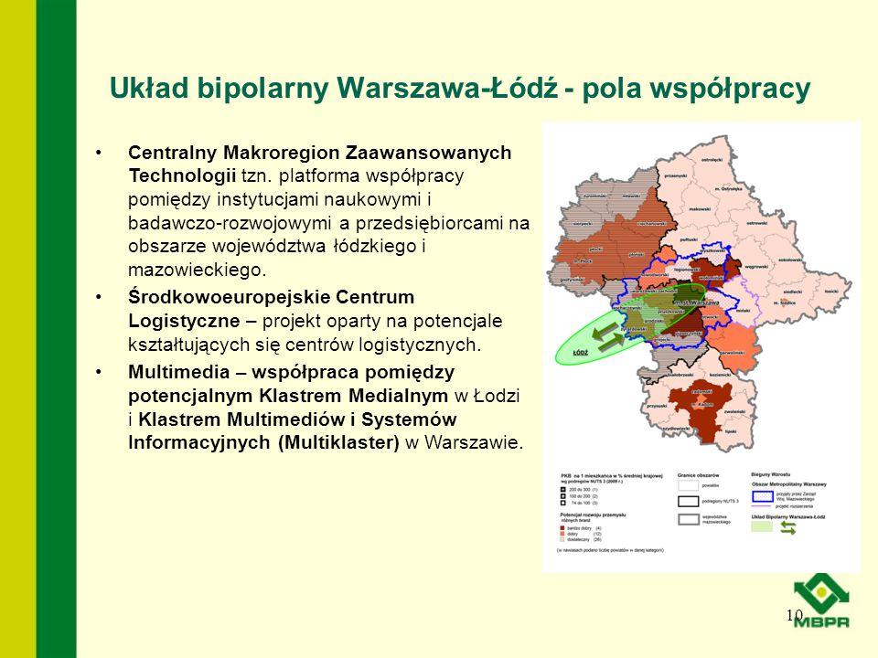 Układ bipolarny Warszawa-Łódź - pola współpracy 10 Centralny Makroregion Zaawansowanych Technologii tzn. platforma współpracy pomiędzy instytucjami na