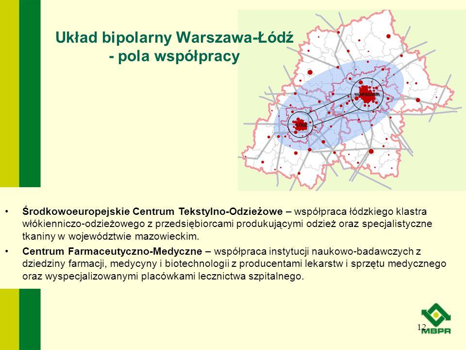 Układ bipolarny Warszawa-Łódź - pola współpracy 12 Środkowoeuropejskie Centrum Tekstylno-Odzieżowe – współpraca łódzkiego klastra włókienniczo-odzieżo