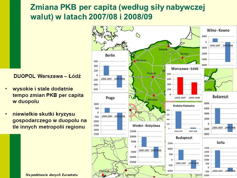 Na podstawie danych Eurostatu Zmiana PKB per capita (według siły nabywczej walut) w latach 2007/08 i 2008/09 DUOPOL Warszawa – Łódź wysokie i stale do
