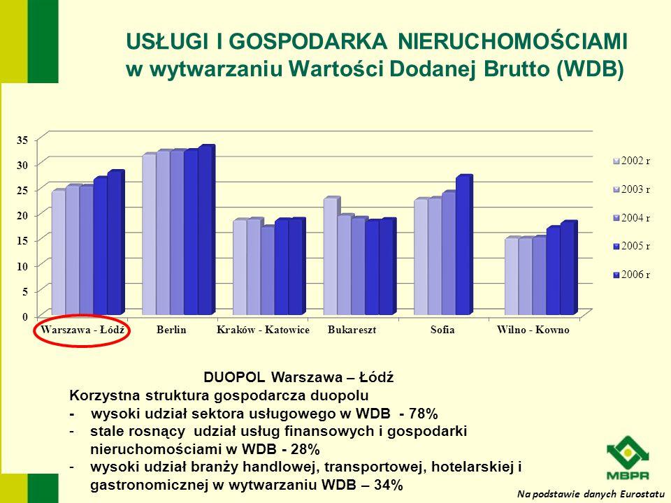 Na podstawie danych Eurostatu USŁUGI I GOSPODARKA NIERUCHOMOŚCIAMI w wytwarzaniu Wartości Dodanej Brutto (WDB) DUOPOL Warszawa – Łódź Korzystna strukt
