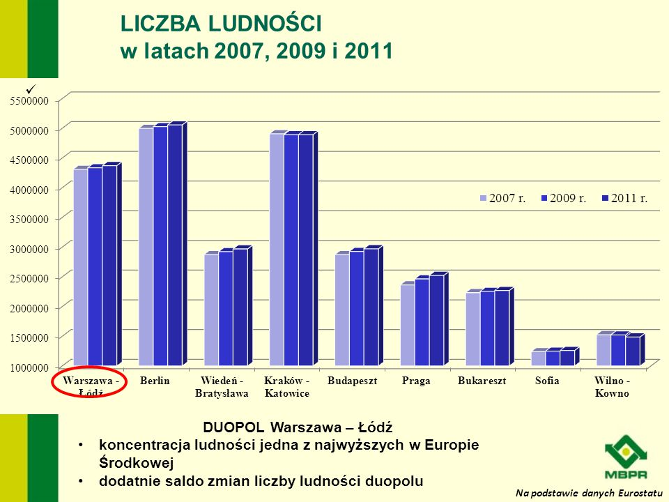 Na podstawie danych Eurostatu LICZBA LUDNOŚCI w latach 2007, 2009 i 2011 DUOPOL Warszawa – Łódź koncentracja ludności jedna z najwyższych w Europie Śr