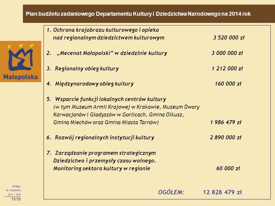 """Strategy for Malopolska 2011 – 2016 11/19 1.Ochrona krajobrazu kulturowego i opieka nad regionalnym dziedzictwem kulturowym 3 520 000 zł 2.""""Mecenat Ma"""