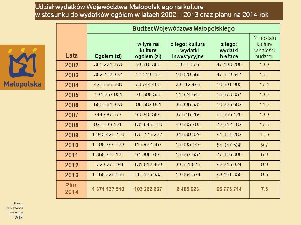 Strategy for Malopolska 2011 – 2016 2/12 Lata Budżet Województwa Małopolskiego Ogółem (zł) w tym na kulturę ogółem (zł) z tego: kultura - wydatki inwe