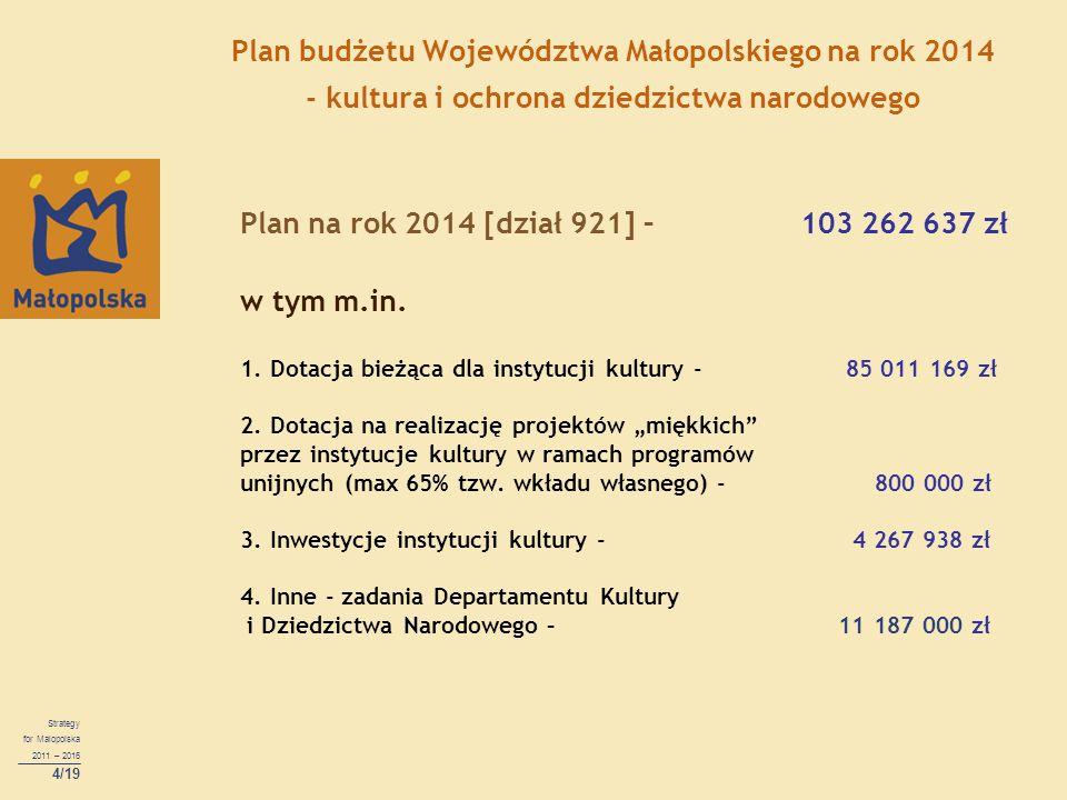 Strategy for Malopolska 2011 – 2016 4/19 Plan budżetu Województwa Małopolskiego na rok 2014 - kultura i ochrona dziedzictwa narodowego Plan na rok 2014 [dział 921] – 103 262 637 zł w tym m.in.