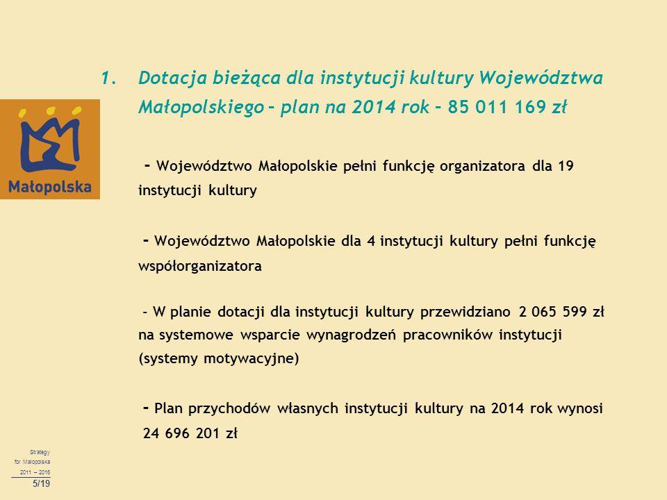 Strategy for Malopolska 2011 – 2016 5/19 1.Dotacja bieżąca dla instytucji kultury Województwa Małopolskiego – plan na 2014 rok – 85 011 169 zł - Województwo Małopolskie pełni funkcję organizatora dla 19 instytucji kultury - Województwo Małopolskie dla 4 instytucji kultury pełni funkcję współorganizatora - W planie dotacji dla instytucji kultury przewidziano 2 065 599 zł na systemowe wsparcie wynagrodzeń pracowników instytucji (systemy motywacyjne) - Plan przychodów własnych instytucji kultury na 2014 rok wynosi 24 696 201 zł