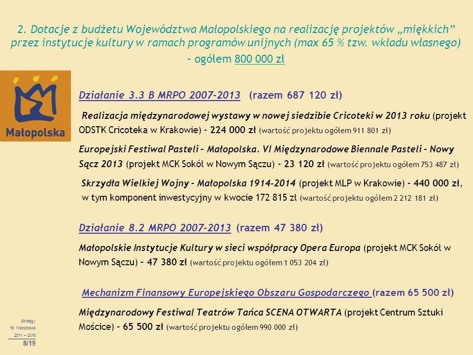 Strategy for Malopolska 2011 – 2016 8/19 Działanie 3.3 B MRPO 2007-2013 (razem 687 120 zł) Realizacja międzynarodowej wystawy w nowej siedzibie Cricot