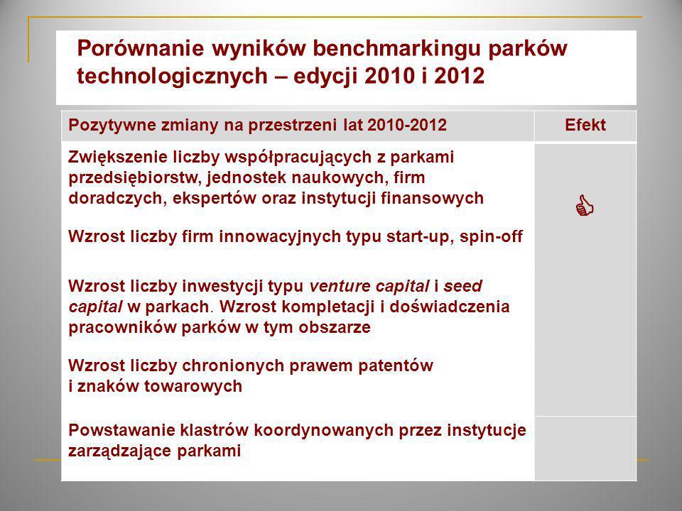 Wzrost liczby: firm innowacyjnych, firm prowadzących działalność B+R, firm typu start-up i spin-off w parkach technologicznych, ale ich niski poziom w odniesieniu do liczby lokatorów wg badań benchmarkingowych WyszczególnienieBenchmarking edycja 2010 Benchmarking edycja 2012 r.