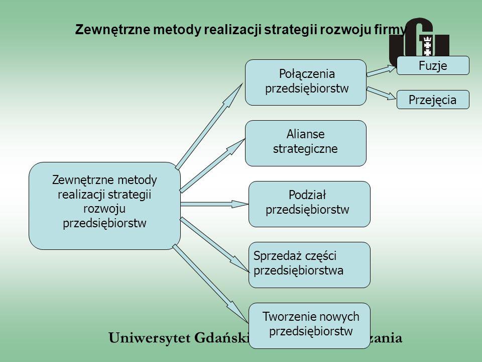 Uniwersytet Gdański, Wydział Zarządzania Zewnętrzne metody realizacji strategii rozwoju firmy Zewnętrzne metody realizacji strategii rozwoju przedsięb