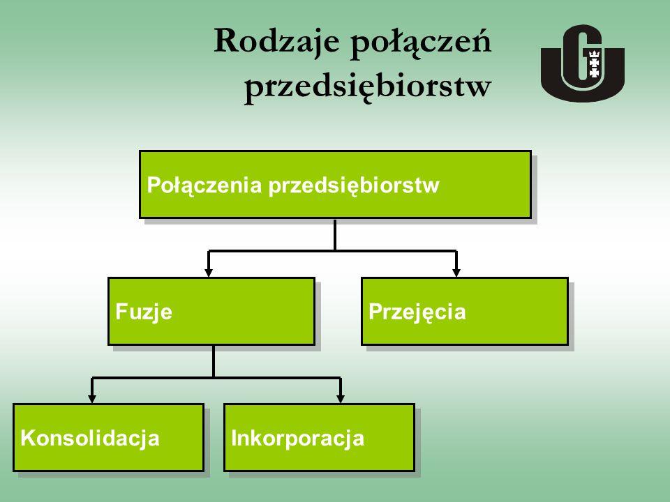 Rodzaje połączeń przedsiębiorstw Połączenia przedsiębiorstw Fuzje Przejęcia Konsolidacja Inkorporacja