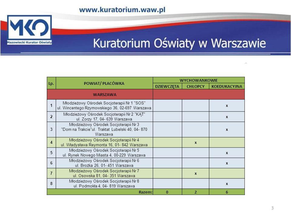 Lp.POWIAT/ PLACÓWKA WYCHOWANKOWIE DZIEWCZĘTACHŁOPCYKOEDUKACYJNA POWIATY OKOŁOWARSZAWSKIE 1 Młodzieżowy Ośrodek Socjoterapii Nr 4 ul.