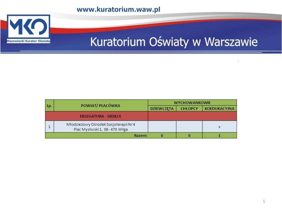 Lp.POWIAT/ PLACÓWKA WYCHOWANKOWIE DZIEWCZĘTACHŁOPCYKOEDUKACYJNA DELEGATURA - RADOM 1 Młodzieżowy Ośrodek Socjoterapii w Goździkowie ul.