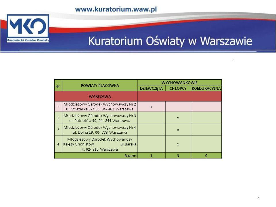 Lp.POWIAT/ PLACÓWKA WYCHOWANKOWIE DZIEWCZĘTACHŁOPCYKOEDUKACYJNA POWIATY OKOŁOWARSZAWSKIE 1 Młodzieżowy Ośrodek Wychowawczy Nr 5 ul.