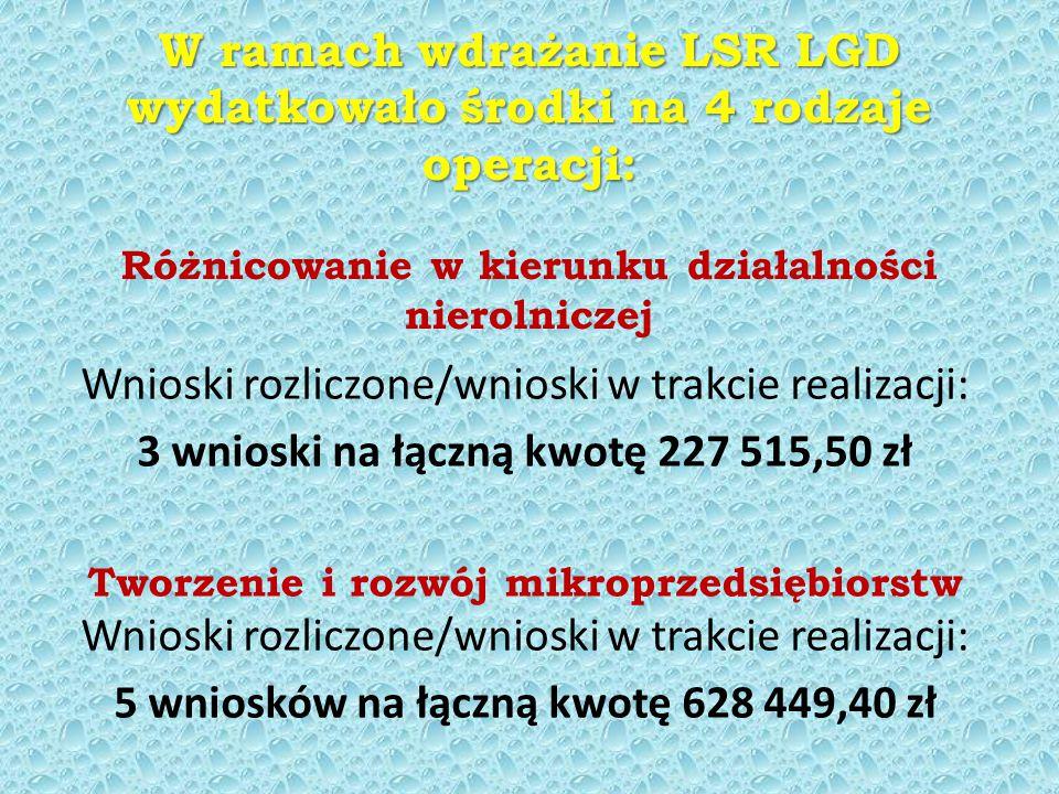 W ramach wdrażanie LSR LGD wydatkowało środki na 4 rodzaje operacji: W ramach wdrażanie LSR LGD wydatkowało środki na 4 rodzaje operacji: Różnicowanie w kierunku działalności nierolniczej Wnioski rozliczone/wnioski w trakcie realizacji: 3 wnioski na łączną kwotę 227 515,50 zł Tworzenie i rozwój mikroprzedsiębiorstw Wnioski rozliczone/wnioski w trakcie realizacji: 5 wniosków na łączną kwotę 628 449,40 zł