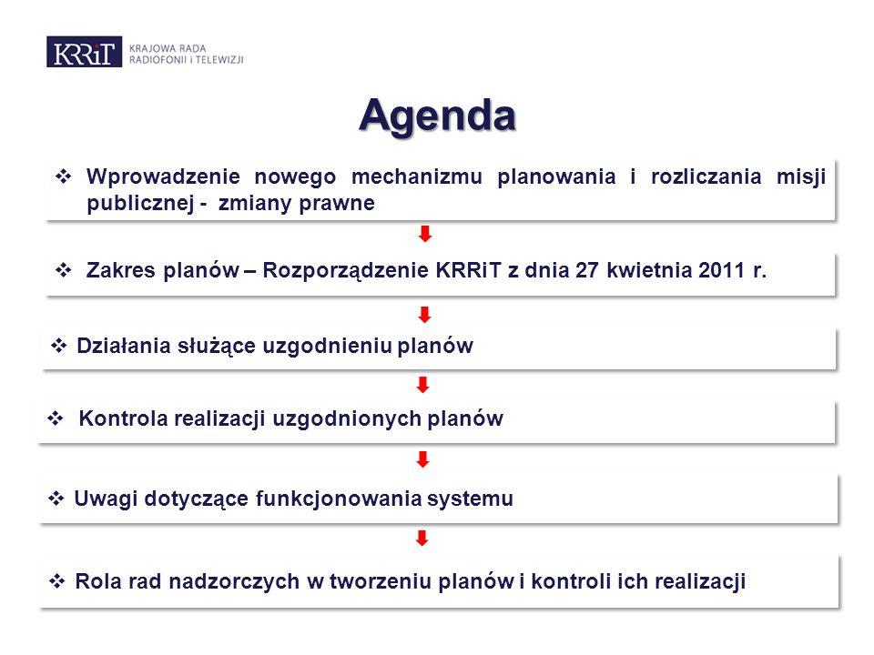 Agenda  Działania służące uzgodnieniu planów  Kontrola realizacji uzgodnionych planów  Wprowadzenie nowego mechanizmu planowania i rozliczania misj