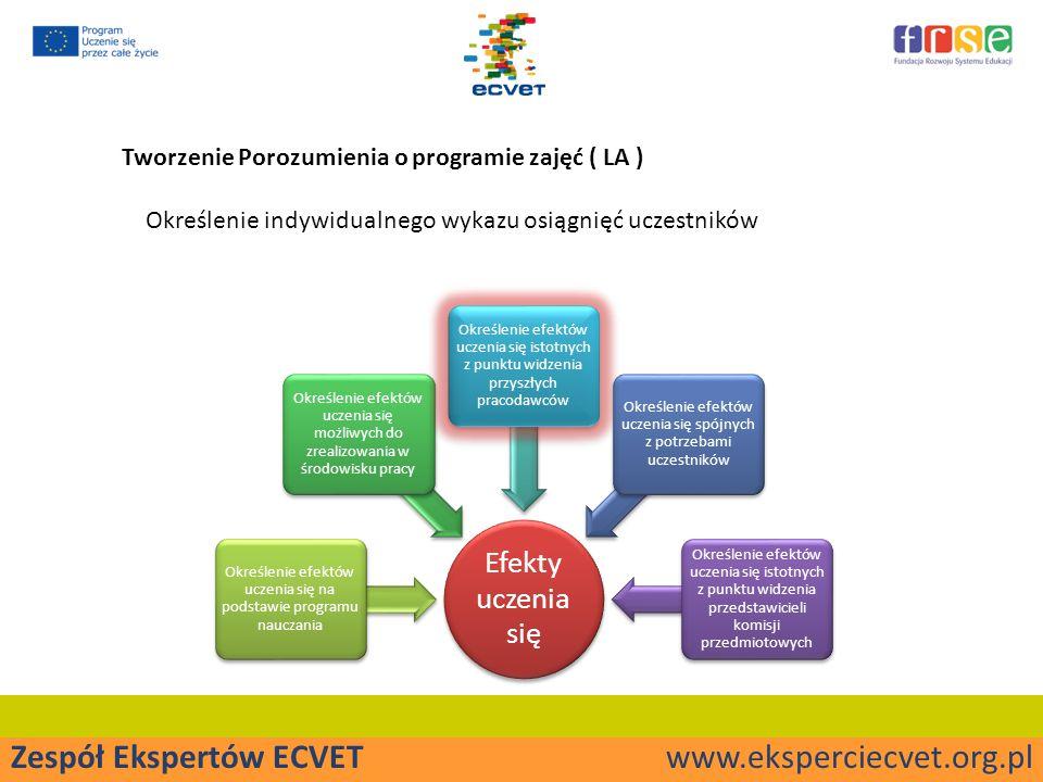 Tworzenie Porozumienia o programie zajęć ( LA ) Określenie indywidualnego wykazu osiągnięć uczestników Efekty uczenia się Określenie efektów uczenia się na podstawie programu nauczania Określenie efektów uczenia się możliwych do zrealizowania w środowisku pracy Określenie efektów uczenia się istotnych z punktu widzenia przyszłych pracodawców Określenie efektów uczenia się spójnych z potrzebami uczestników Określenie efektów uczenia się istotnych z punktu widzenia przedstawicieli komisji przedmiotowych