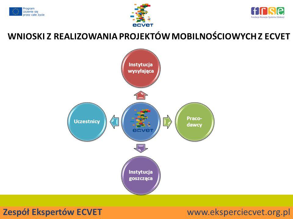 Zespół Ekspertów ECVET www.eksperciecvet.org.pl WNIOSKI Z REALIZOWANIA PROJEKTÓW MOBILNOŚCIOWYCH Z ECVET Instytucja wysyłająca Praco- dawcy Instytucja goszcząca Uczestnicy