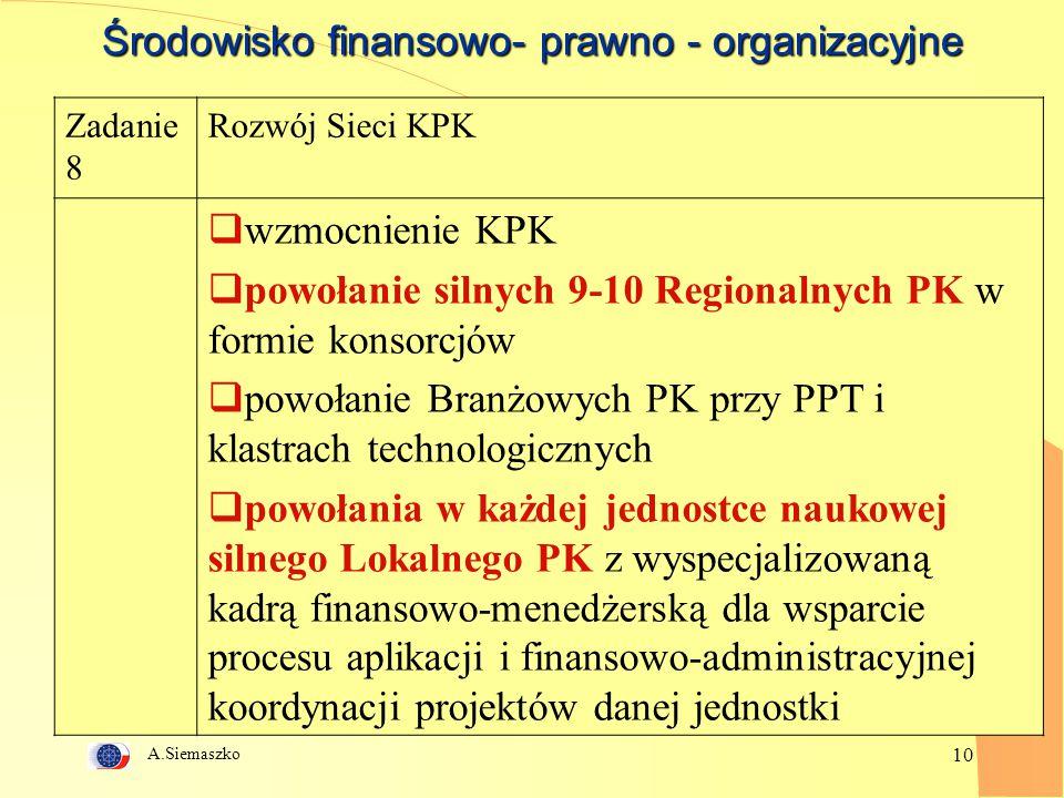 A.Siemaszko 10 Środowisko finansowo- prawno - organizacyjne Zadanie 8 Rozwój Sieci KPK  wzmocnienie KPK  powołanie silnych 9-10 Regionalnych PK w formie konsorcjów  powołanie Branżowych PK przy PPT i klastrach technologicznych  powołania w każdej jednostce naukowej silnego Lokalnego PK z wyspecjalizowaną kadrą finansowo-menedżerską dla wsparcie procesu aplikacji i finansowo-administracyjnej koordynacji projektów danej jednostki