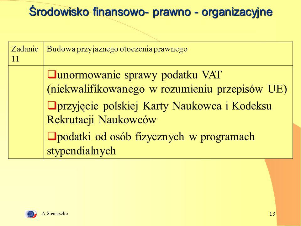 A.Siemaszko 13 Środowisko finansowo- prawno - organizacyjne Zadanie 11 Budowa przyjaznego otoczenia prawnego  unormowanie sprawy podatku VAT (niekwalifikowanego w rozumieniu przepisów UE)  przyjęcie polskiej Karty Naukowca i Kodeksu Rekrutacji Naukowców  podatki od osób fizycznych w programach stypendialnych