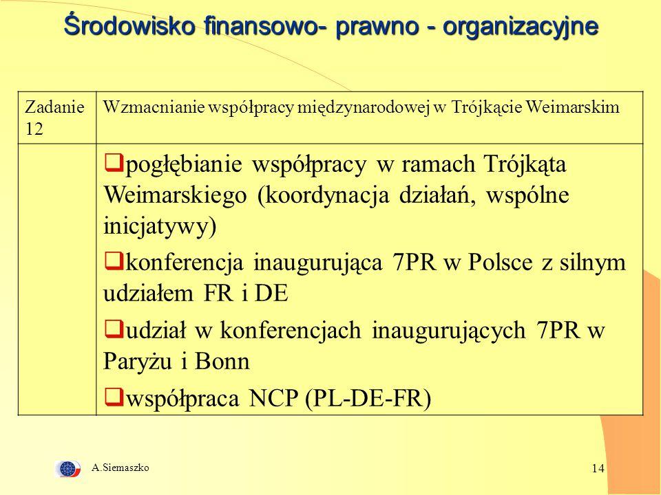 A.Siemaszko 14 Środowisko finansowo- prawno - organizacyjne Zadanie 12 Wzmacnianie współpracy międzynarodowej w Trójkącie Weimarskim  pogłębianie współpracy w ramach Trójkąta Weimarskiego (koordynacja działań, wspólne inicjatywy)  konferencja inaugurująca 7PR w Polsce z silnym udziałem FR i DE  udział w konferencjach inaugurujących 7PR w Paryżu i Bonn  współpraca NCP (PL-DE-FR)