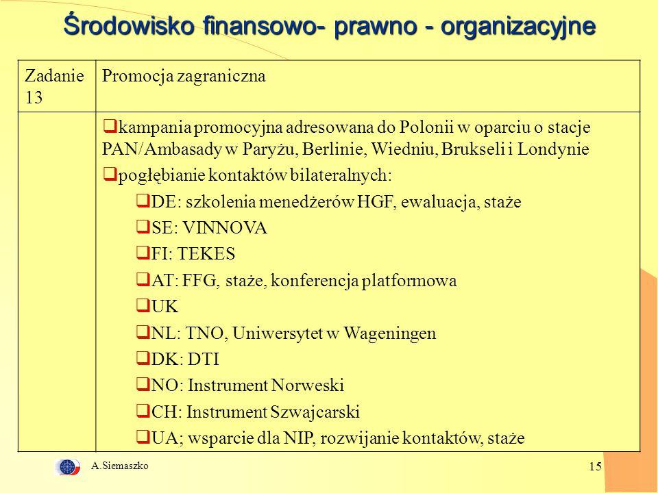 A.Siemaszko 15 Środowisko finansowo- prawno - organizacyjne Zadanie 13 Promocja zagraniczna  kampania promocyjna adresowana do Polonii w oparciu o stacje PAN/Ambasady w Paryżu, Berlinie, Wiedniu, Brukseli i Londynie  pogłębianie kontaktów bilateralnych:  DE: szkolenia menedżerów HGF, ewaluacja, staże  SE: VINNOVA  FI: TEKES  AT: FFG, staże, konferencja platformowa  UK  NL: TNO, Uniwersytet w Wageningen  DK: DTI  NO: Instrument Norweski  CH: Instrument Szwajcarski  UA; wsparcie dla NIP, rozwijanie kontaktów, staże