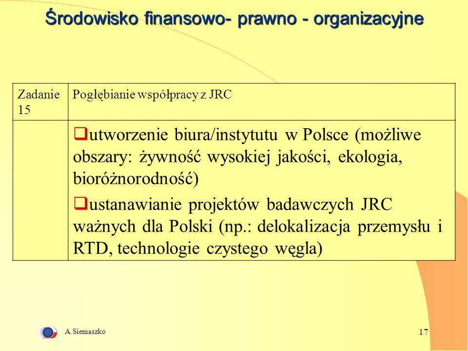 A.Siemaszko 17 Środowisko finansowo- prawno - organizacyjne Zadanie 15 Pogłębianie współpracy z JRC  utworzenie biura/instytutu w Polsce (możliwe obszary: żywność wysokiej jakości, ekologia, bioróżnorodność)  ustanawianie projektów badawczych JRC ważnych dla Polski (np.: delokalizacja przemysłu i RTD, technologie czystego węgla)