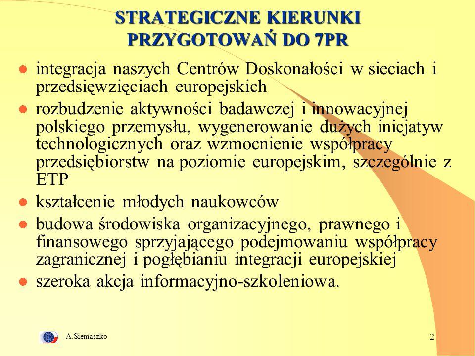 A.Siemaszko 2 STRATEGICZNE KIERUNKI PRZYGOTOWAŃ DO 7PR l integracja naszych Centrów Doskonałości w sieciach i przedsięwzięciach europejskich l rozbudzenie aktywności badawczej i innowacyjnej polskiego przemysłu, wygenerowanie dużych inicjatyw technologicznych oraz wzmocnienie współpracy przedsiębiorstw na poziomie europejskim, szczególnie z ETP l kształcenie młodych naukowców l budowa środowiska organizacyjnego, prawnego i finansowego sprzyjającego podejmowaniu współpracy zagranicznej i pogłębianiu integracji europejskiej l szeroka akcja informacyjno-szkoleniowa.